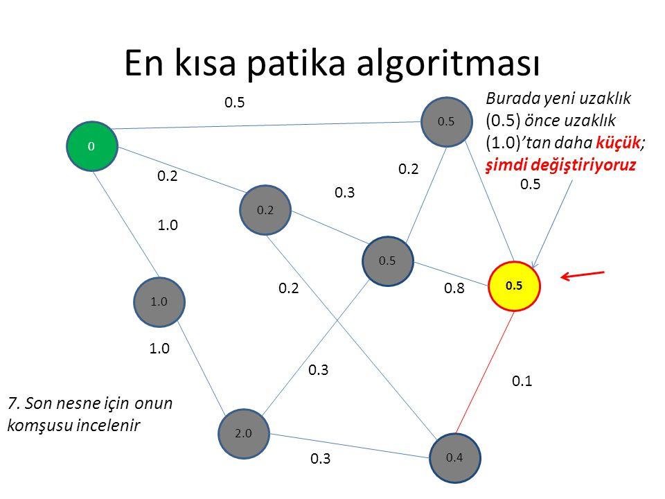 En kısa patika algoritması 0 0.2 1.0 0.5 2.0 0.4 0.5 0.2 0.3 0.5 0.8 0.1 0.3 0.2 1.0 0.2 0.3 7. Son nesne için onun komşusu incelenir Burada yeni uzak