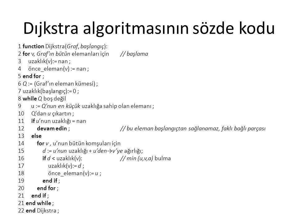 Dıjkstra algoritmasının sözde kodu 1 function Dijkstra(Graf, başlangıç): 2 for v, Graf'ın bütün elemanları için // başlama 3 uzaklık(v):= nan ; 4 önce