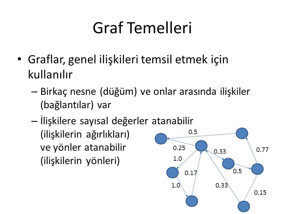 Graf Temelleri Graflar, genel ilişkileri temsil etmek için kullanılır – Birkaç nesne (düğüm) ve onlar arasında ilişkiler (bağlantılar) var – İlişkiler