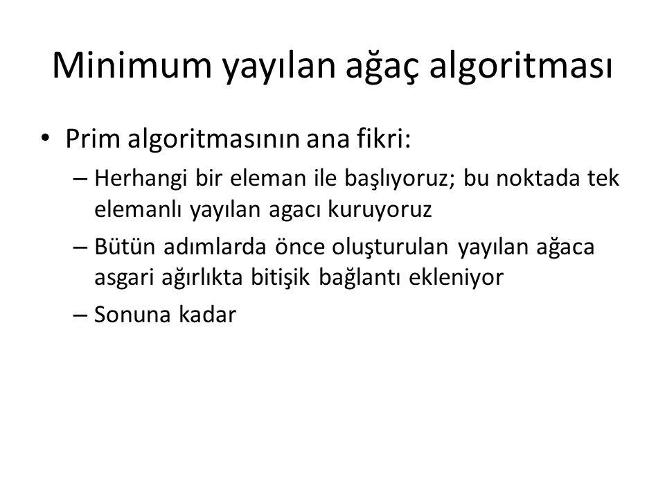 Minimum yayılan ağaç algoritması Prim algoritmasının ana fikri: – Herhangi bir eleman ile başlıyoruz; bu noktada tek elemanlı yayılan agacı kuruyoruz