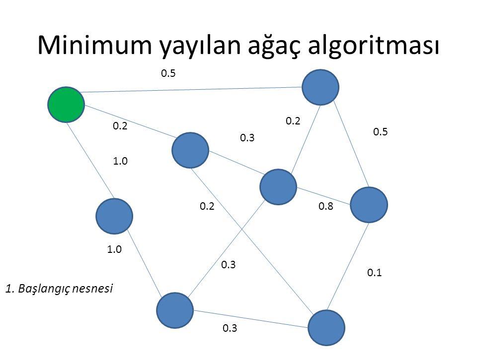 Minimum yayılan ağaç algoritması 0.5 0.2 0.3 0.5 0.8 0.1 0.3 0.2 1.0 0.2 0.3 1. Başlangıç nesnesi