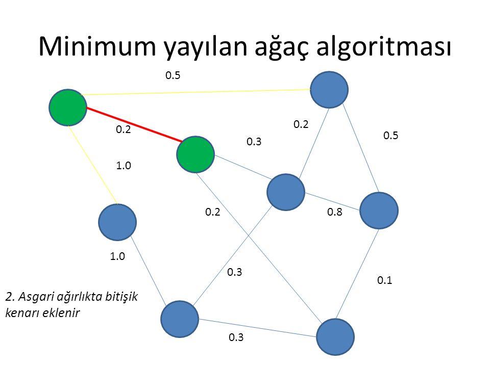 Minimum yayılan ağaç algoritması 0.5 0.2 0.3 0.5 0.8 0.1 0.3 0.2 1.0 0.2 0.3 2. Asgari ağırlıkta bitişik kenarı eklenir