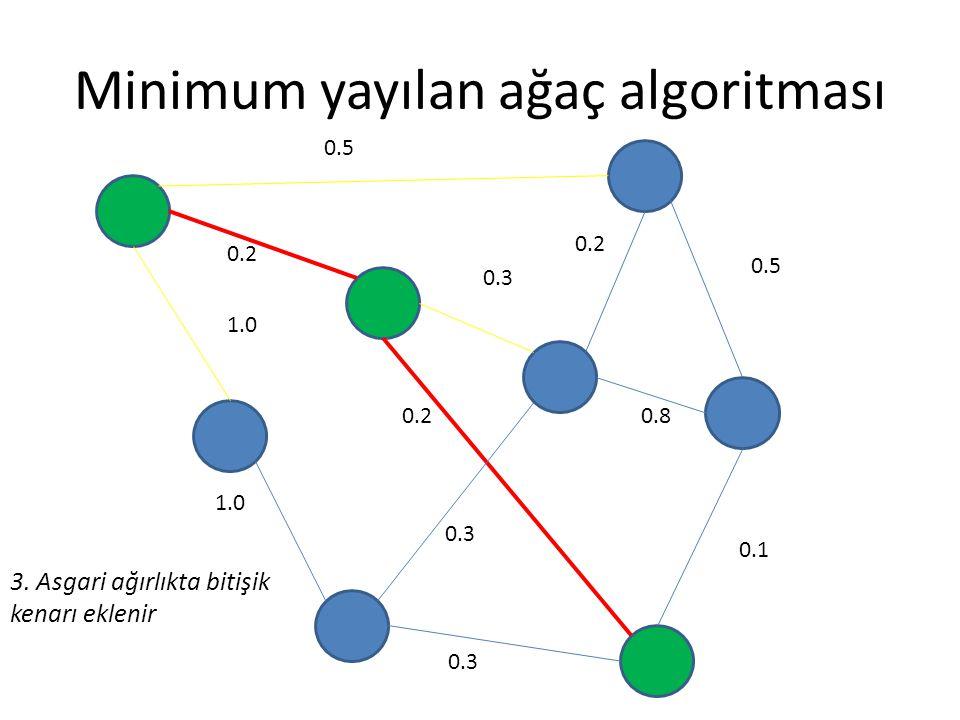 Minimum yayılan ağaç algoritması 0.5 0.2 0.3 0.5 0.8 0.1 0.3 0.2 1.0 0.2 0.3 3. Asgari ağırlıkta bitişik kenarı eklenir