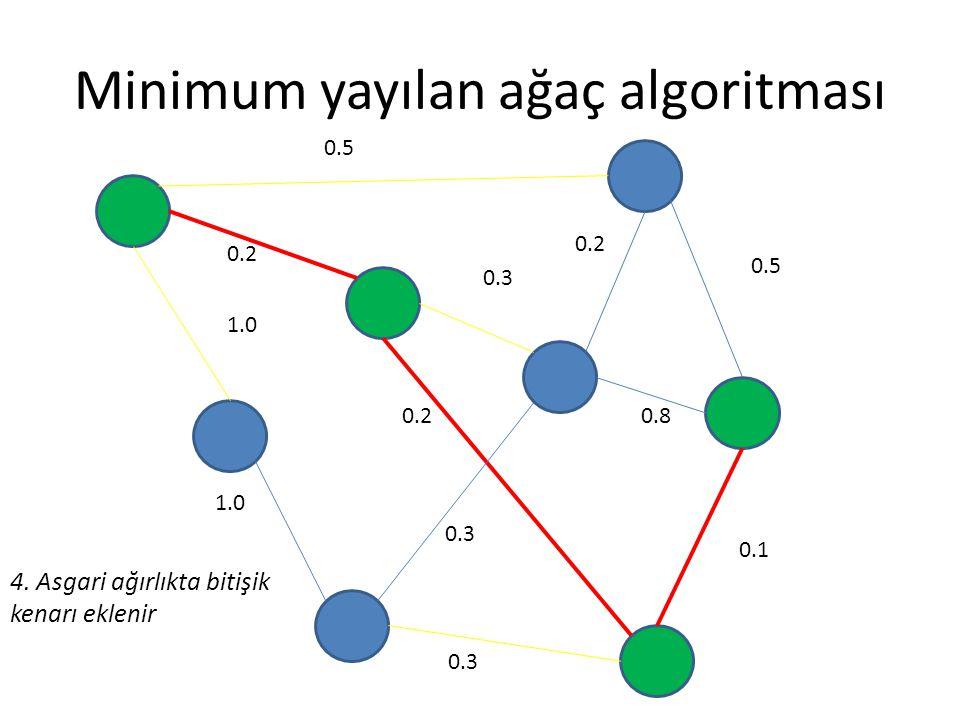 Minimum yayılan ağaç algoritması 0.5 0.2 0.3 0.5 0.8 0.1 0.3 0.2 1.0 0.2 0.3 4. Asgari ağırlıkta bitişik kenarı eklenir