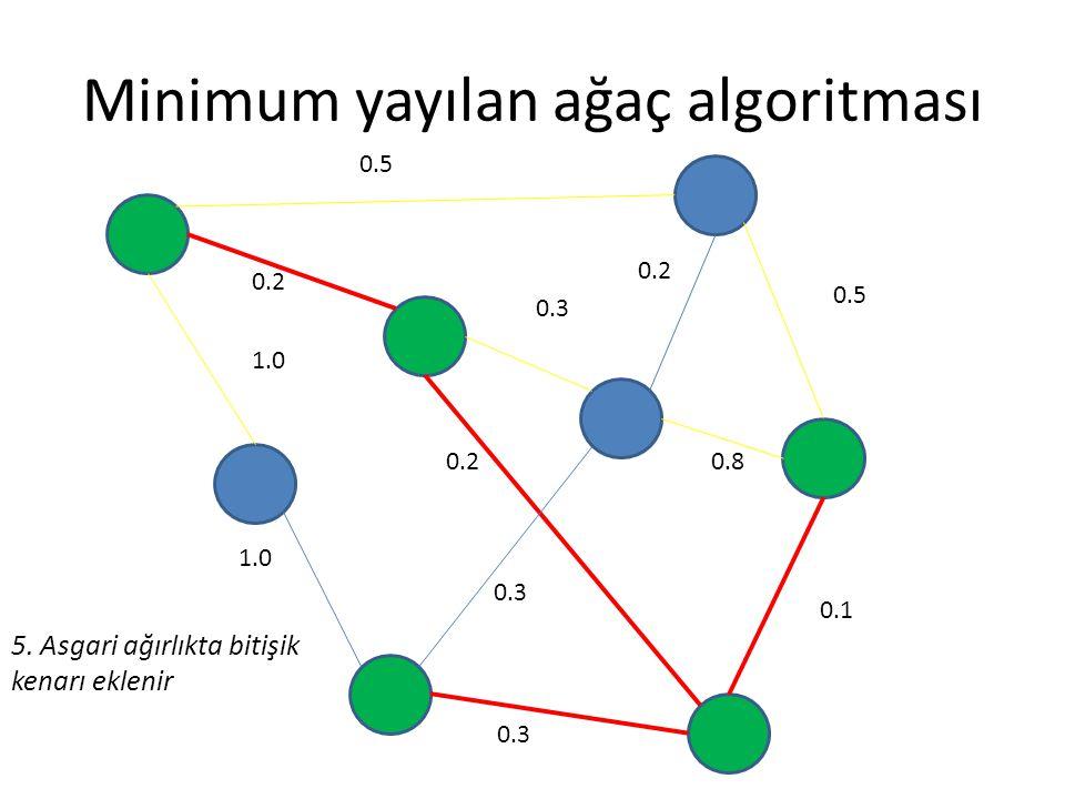 Minimum yayılan ağaç algoritması 0.5 0.2 0.3 0.5 0.8 0.1 0.3 0.2 1.0 0.2 0.3 5. Asgari ağırlıkta bitişik kenarı eklenir