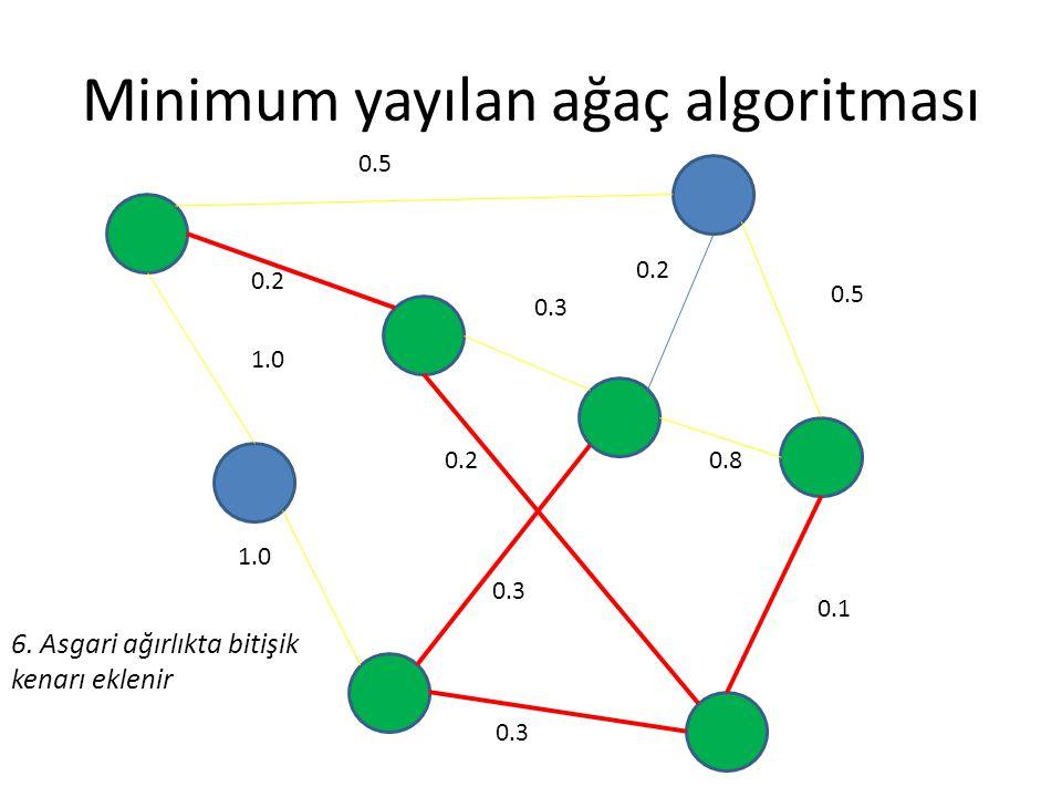 Minimum yayılan ağaç algoritması 0.5 0.2 0.3 0.5 0.8 0.1 0.3 0.2 1.0 0.2 0.3 6. Asgari ağırlıkta bitişik kenarı eklenir