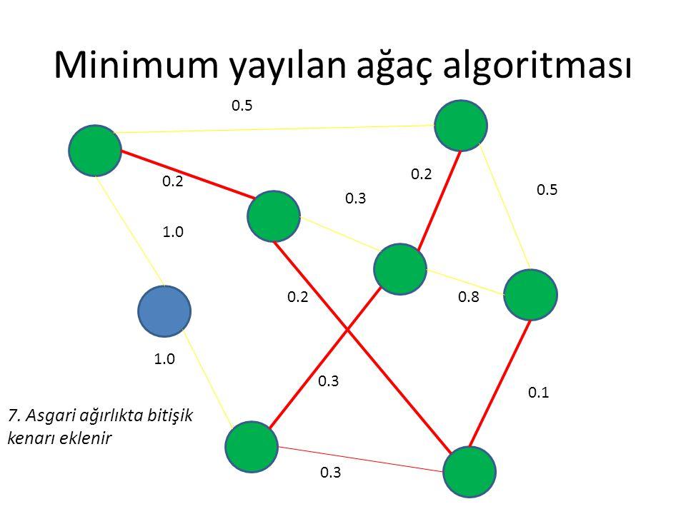 Minimum yayılan ağaç algoritması 0.5 0.2 0.3 0.5 0.8 0.1 0.3 0.2 1.0 0.2 0.3 7. Asgari ağırlıkta bitişik kenarı eklenir