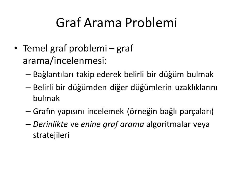 Graf Arama Problemi Temel graf problemi – graf arama/incelenmesi: – Bağlantıları takip ederek belirli bir düğüm bulmak – Belirli bir düğümden diğer dü