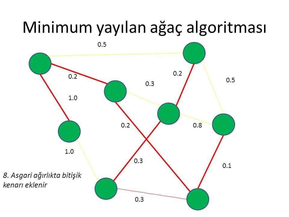 Minimum yayılan ağaç algoritması 0.5 0.2 0.3 0.5 0.8 0.1 0.3 0.2 1.0 0.2 0.3 8. Asgari ağırlıkta bitişik kenarı eklenir