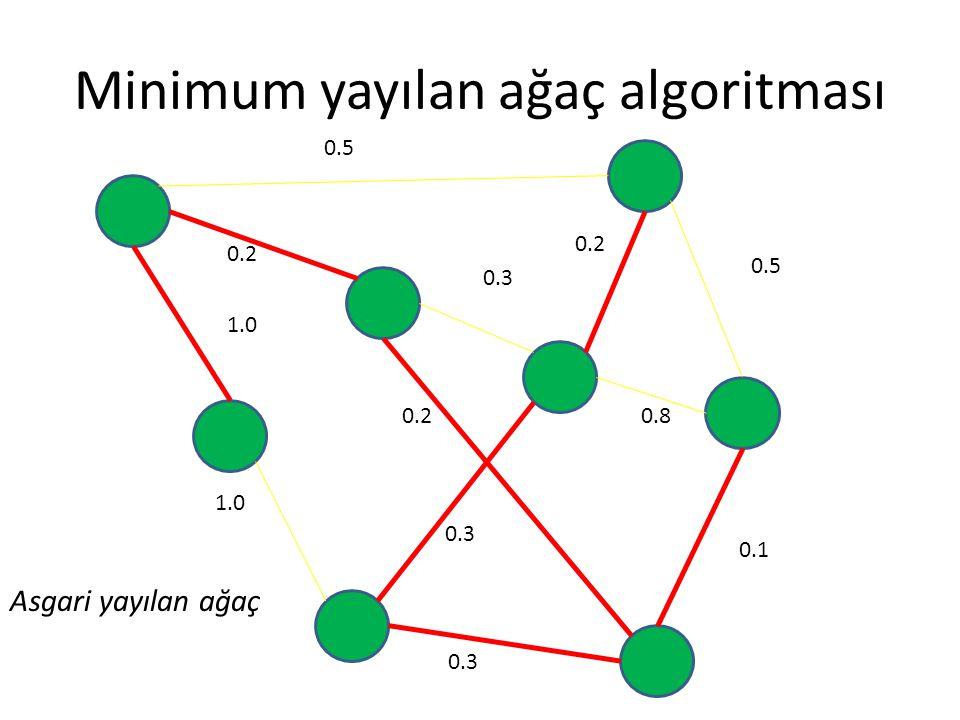Minimum yayılan ağaç algoritması 0.5 0.2 0.3 0.5 0.8 0.1 0.3 0.2 1.0 0.2 0.3 Asgari yayılan ağaç