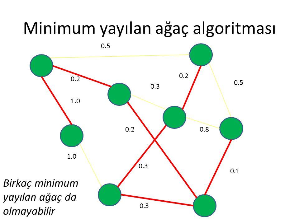 Minimum yayılan ağaç algoritması 0.5 0.2 0.3 0.5 0.8 0.1 0.3 0.2 1.0 0.2 0.3 Birkaç minimum yayılan ağaç da olmayabilir