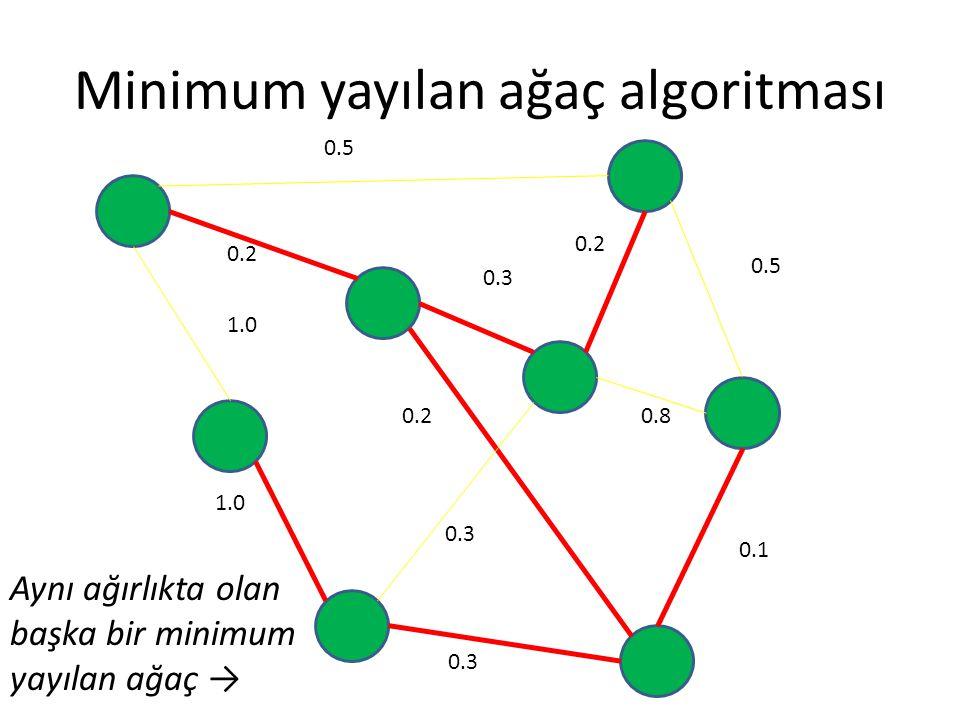 Minimum yayılan ağaç algoritması 0.5 0.2 0.3 0.5 0.8 0.1 0.3 0.2 1.0 0.2 0.3 Aynı ağırlıkta olan başka bir minimum yayılan ağaç →