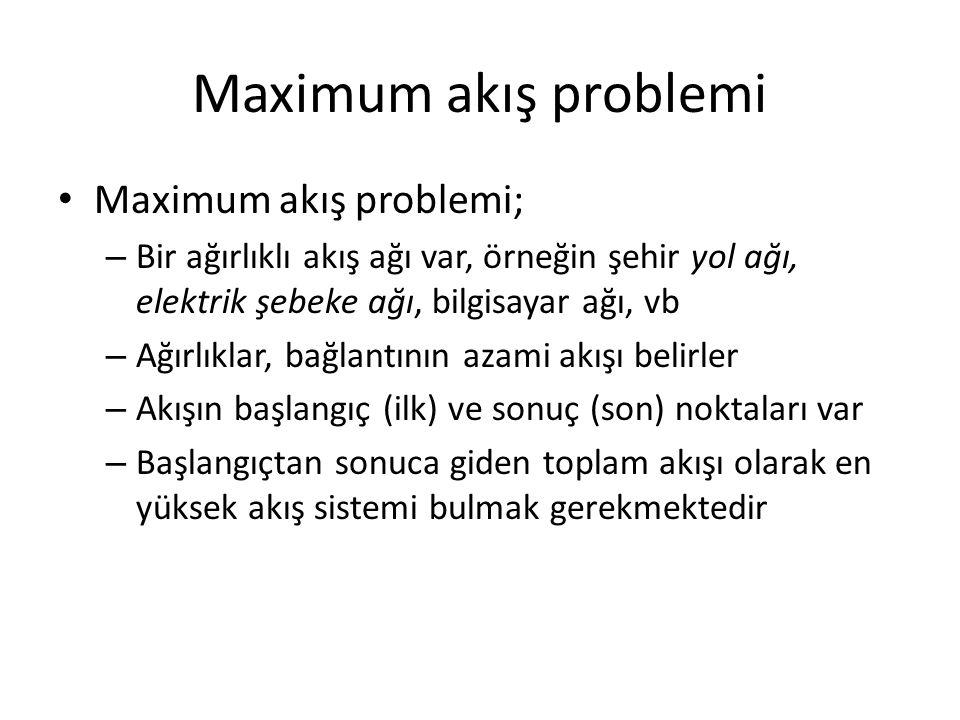 Maximum akış problemi Maximum akış problemi; – Bir ağırlıklı akış ağı var, örneğin şehir yol ağı, elektrik şebeke ağı, bilgisayar ağı, vb – Ağırlıklar