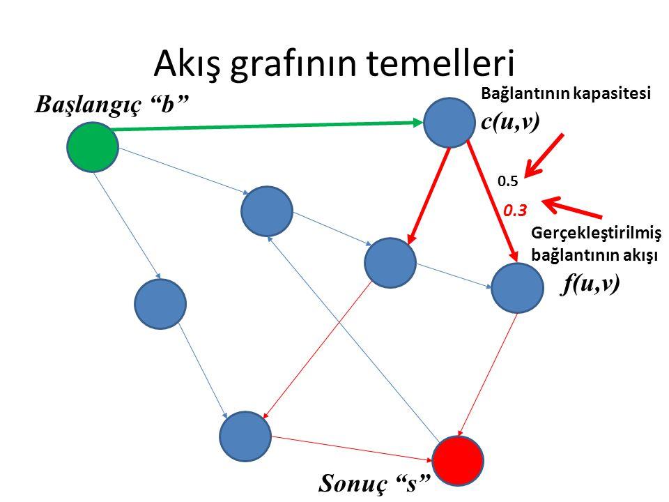 """Akış grafının temelleri 0.5 Bağlantının kapasitesi c(u,v) 0.3 Gerçekleştirilmiş bağlantının akışı f(u,v) Başlangıç """"b"""" Sonuç """"s"""""""