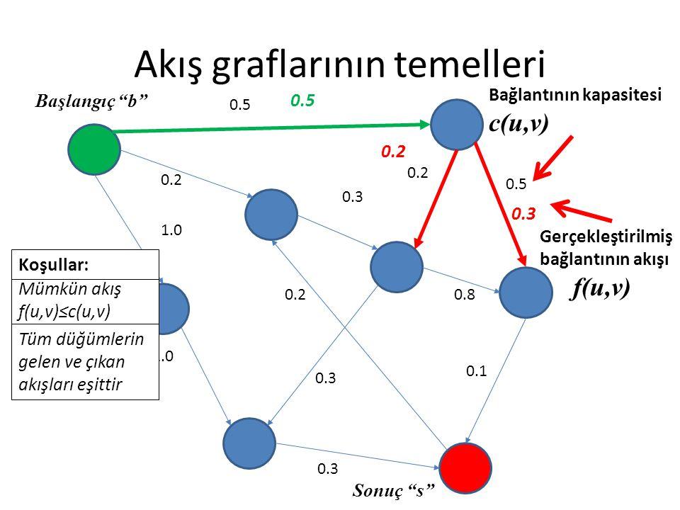Akış graflarının temelleri 0.5 0.2 0.3 0.5 0.8 0.1 0.3 0.2 1.0 0.2 0.3 0.2 0.5 Mümkün akış f(u,v)≤c(u,v) Tüm düğümlerin gelen ve çıkan akışları eşitti
