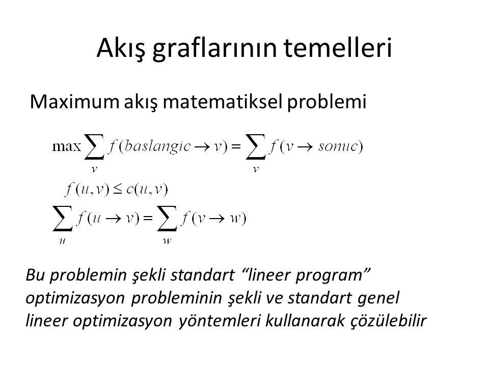 """Akış graflarının temelleri Maximum akış matematiksel problemi Bu problemin şekli standart """"lineer program"""" optimizasyon probleminin şekli ve standart"""