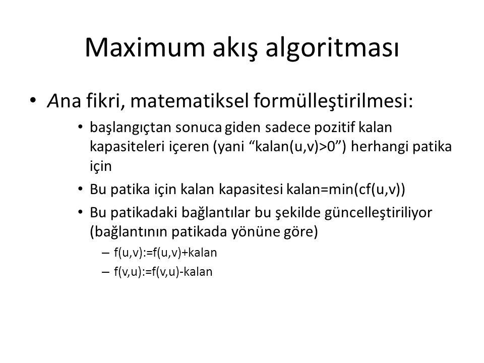 """Maximum akış algoritması Ana fikri, matematiksel formülleştirilmesi: başlangıçtan sonuca giden sadece pozitif kalan kapasiteleri içeren (yani """"kalan(u"""
