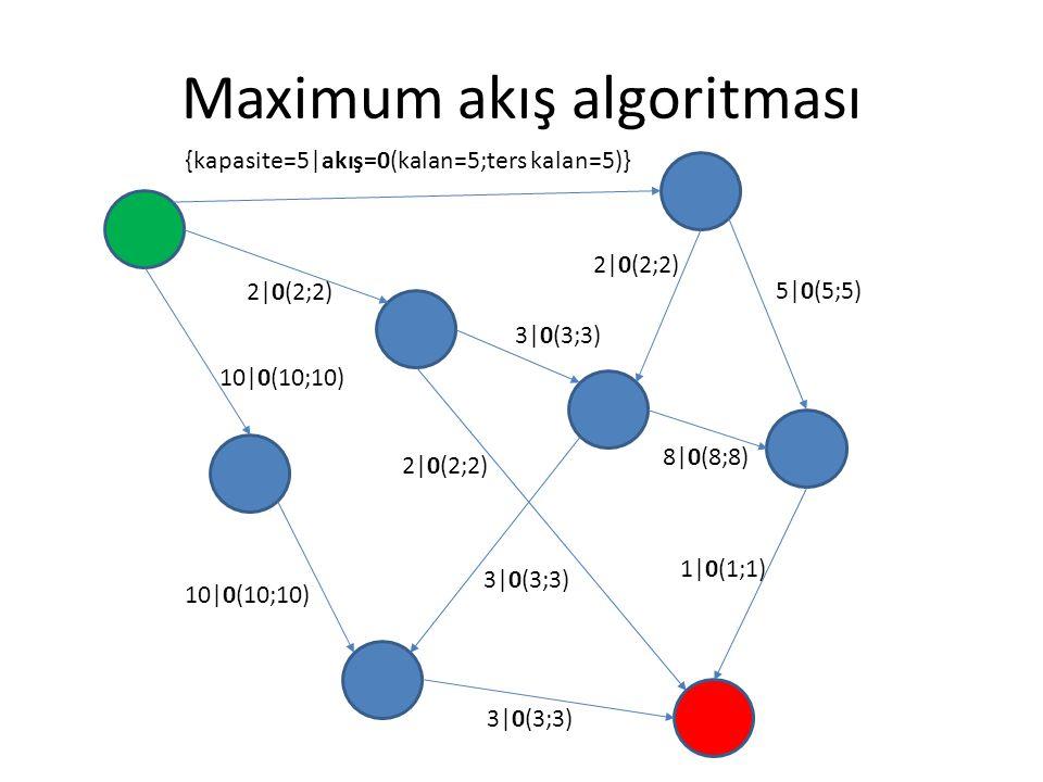 Maximum akış algoritması {kapasite=5|akış=0(kalan=5;ters kalan=5)} 2|0(2;2) 3|0(3;3) 5|0(5;5) 8|0(8;8) 1|0(1;1) 3|0(3;3) 2|0(2;2) 10|0(10;10) 2|0(2;2)