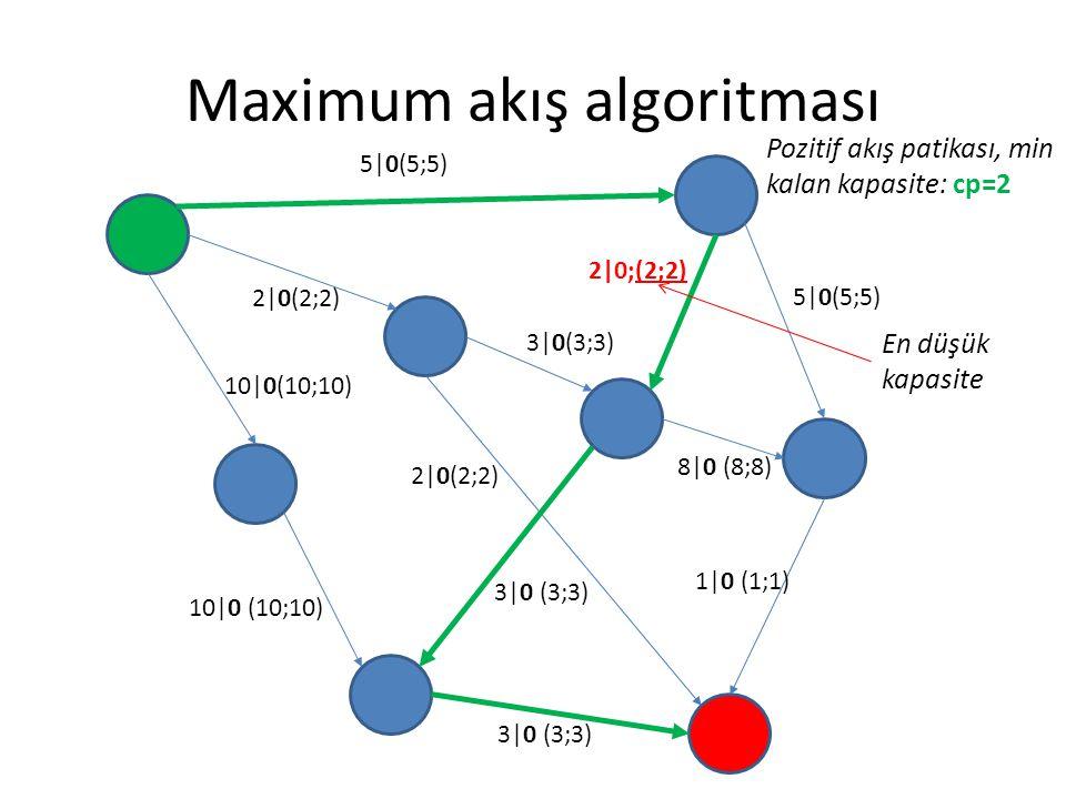 Maximum akış algoritması 5|0(5;5) 2|0(2;2) 3|0(3;3) 5|0(5;5) 8|0 (8;8) 1|0 (1;1) 3|0 (3;3) 2|0(2;2) 10|0(10;10) 2|0;(2;2) 3|0 (3;3) Pozitif akış patik