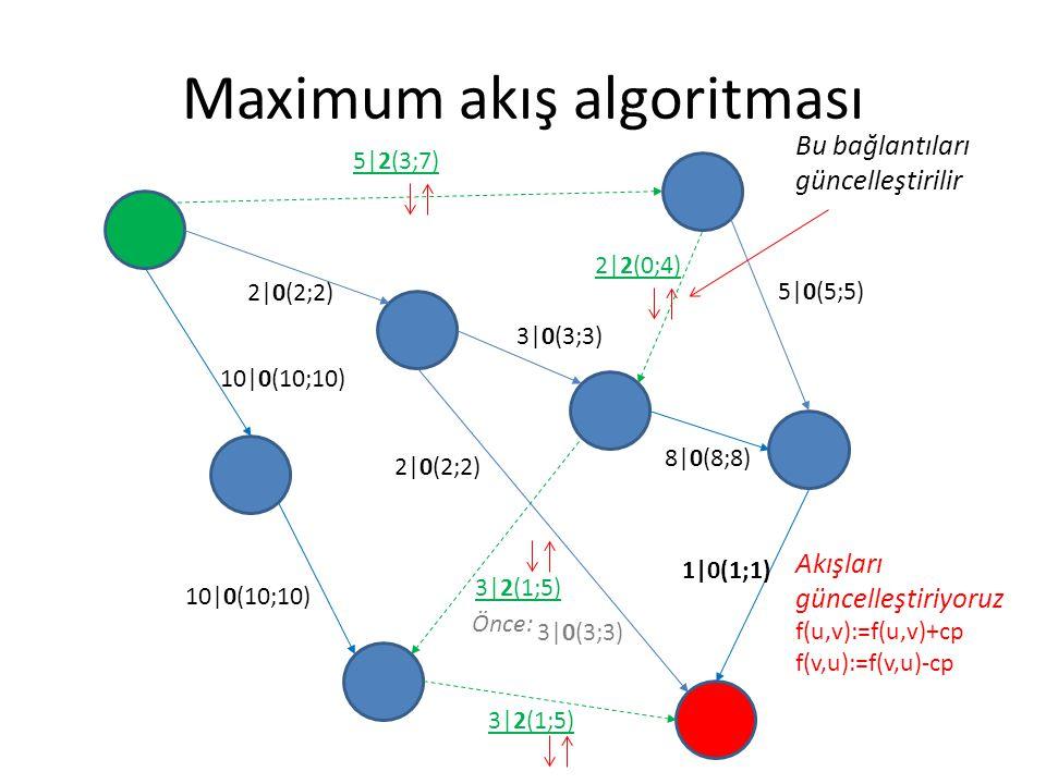 Maximum akış algoritması 5|2(3;7) 2|0(2;2) 3|0(3;3) 5|0(5;5) 8|0(8;8) 1|0(1;1) 3|2(1;5) 2|0(2;2) 10|0(10;10) 2|2(0;4) 3|2(1;5) Bu bağlantıları güncell