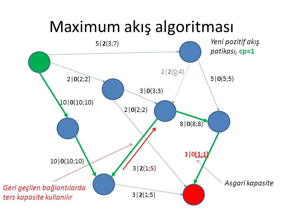 Maximum akış algoritması 5|2(3;7) 2|0(2;2) 3|0(3;3) 5|0(5;5) 8|0(8;8) 1|0(1;1) 3|2(1;5) 2|0(2;2) 10|0(10;10) 2|2(0;4) 3|2(1;5) Yeni pozitif akış patik