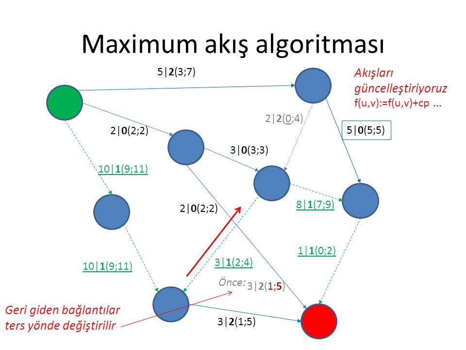 Maximum akış algoritması 5|2(3;7) 2|0(2;2) 3|0(3;3) 5|0(5;5) 8|1(7;9) 1|1(0;2) 3|2(1;5) 2|0(2;2) 10|1(9;11) 2|2(0;4) 3|1(2;4) Akışları güncelleştiriyo