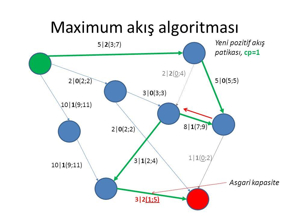 Maximum akış algoritması 5|2(3;7) 2|0(2;2) 3|0(3;3) 5|0(5;5) 8|1(7;9) 1|1(0;2) 3|2(1;5) 2|0(2;2) 10|1(9;11) 2|2(0;4) 3|1(2;4) Asgari kapasite Yeni poz