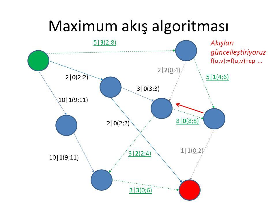 Maximum akış algoritması 5|3(2;8) 2|0(2;2) 3|0(3;3) 5|1(4;6) 8|0(8;8) 1|1(0;2) 3|3(0;6) 2|0(2;2) 10|1(9;11) 2|2(0;4) 3|2(2;4) Akışları güncelleştiriyo