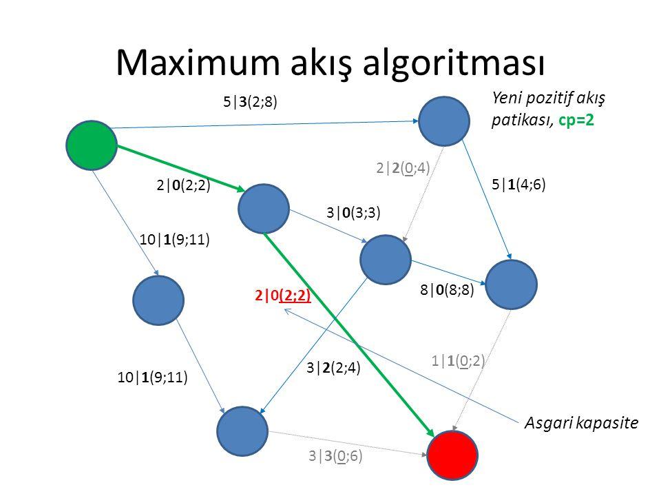 Maximum akış algoritması 5|3(2;8) 2|0(2;2) 3|0(3;3) 5|1(4;6) 8|0(8;8) 1|1(0;2) 3|3(0;6) 2|0(2;2) 10|1(9;11) 2|2(0;4) 3|2(2;4) Yeni pozitif akış patika