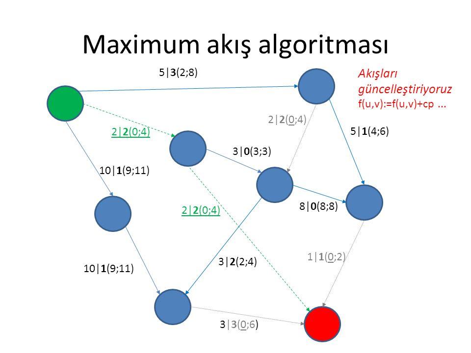 Maximum akış algoritması 5|3(2;8) 2|2(0;4)2|2(0;4) 3|0(3;3) 5|1(4;6) 8|0(8;8) 1|1(0;2) 3|3(0;6) 2|2(0;4) 10|1(9;11) 2|2(0;4) 3|2(2;4) Akışları güncell