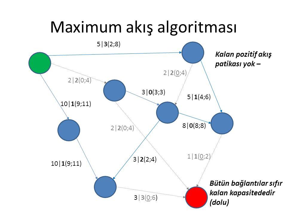 Maximum akış algoritması 5|3(2;8) 2|2(0;4)2|2(0;4) 3|0(3;3) 5|1(4;6) 8|0(8;8) 1|1(0;2) 3|3(0;6) 2|2(0;4) 10|1(9;11) 2|2(0;4) 3|2(2;4) Kalan pozitif ak