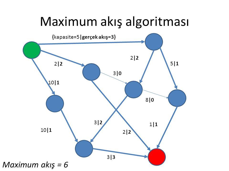 Maximum akış algoritması {kapasite=5|gerçek akış=3} 2|2 3|0 5|1 8|0 1|1 3|3 2|2 10|1 2|2 3|2 Maximum akış = 6