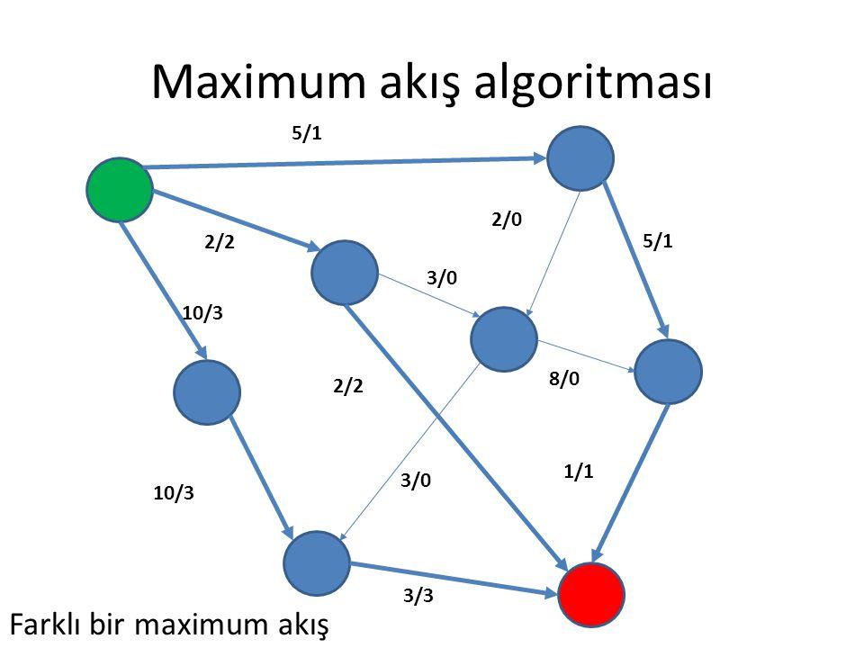 Maximum akış algoritması 5/1 2/2 3/0 5/1 8/0 1/1 3/3 2/2 10/3 2/0 3/0 Farklı bir maximum akış