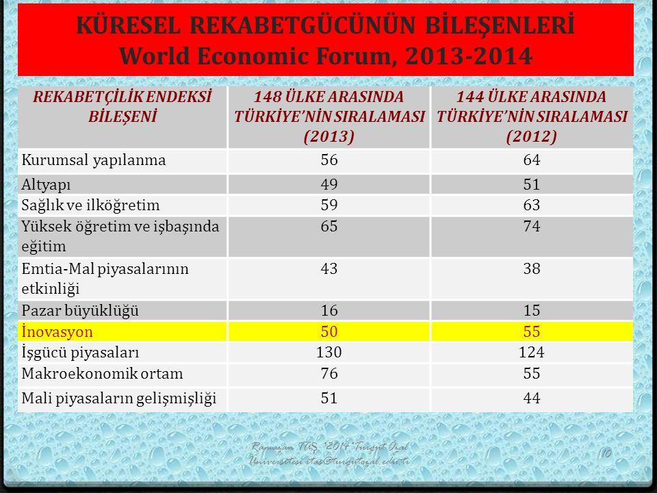 KÜRESEL REKABETGÜCÜNÜN BİLEŞENLERİ World Economic Forum, 2013-2014 REKABETÇİLİK ENDEKSİ BİLEŞENİ 148 ÜLKE ARASINDA TÜRKİYE'NİN SIRALAMASI (2013) 144 ÜLKE ARASINDA TÜRKİYE'NİN SIRALAMASI (2012) Kurumsal yapılanma5664 Altyapı4951 Sağlık ve ilköğretim5963 Yüksek öğretim ve işbaşında eğitim 6574 Emtia-Mal piyasalarının etkinliği 4338 Pazar büyüklüğü1615 İnovasyon5055 İşgücü piyasaları130124 Makroekonomik ortam7655 Mali piyasaların gelişmişliği5144 Ramazan TAŞ *2014*Turgut Özal Üniversitesi rtas@turgutozal.edu.tr 10