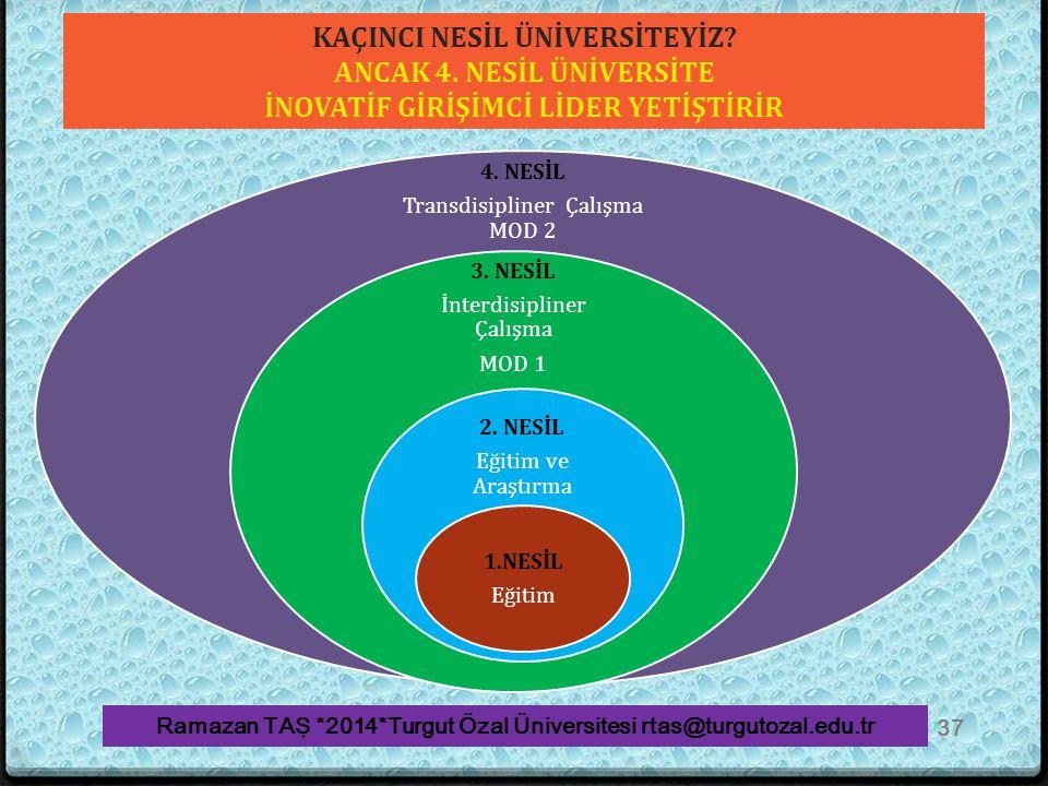 KAÇINCI NESİL ÜNİVERSİTEYİZ? ANCAK 4. NESİL ÜNİVERSİTE İNOVATİF GİRİŞİMCİ LİDER YETİŞTİRİR Ramazan TAŞ *2014*Turgut Özal Üniversitesi rtas@turgutozal.