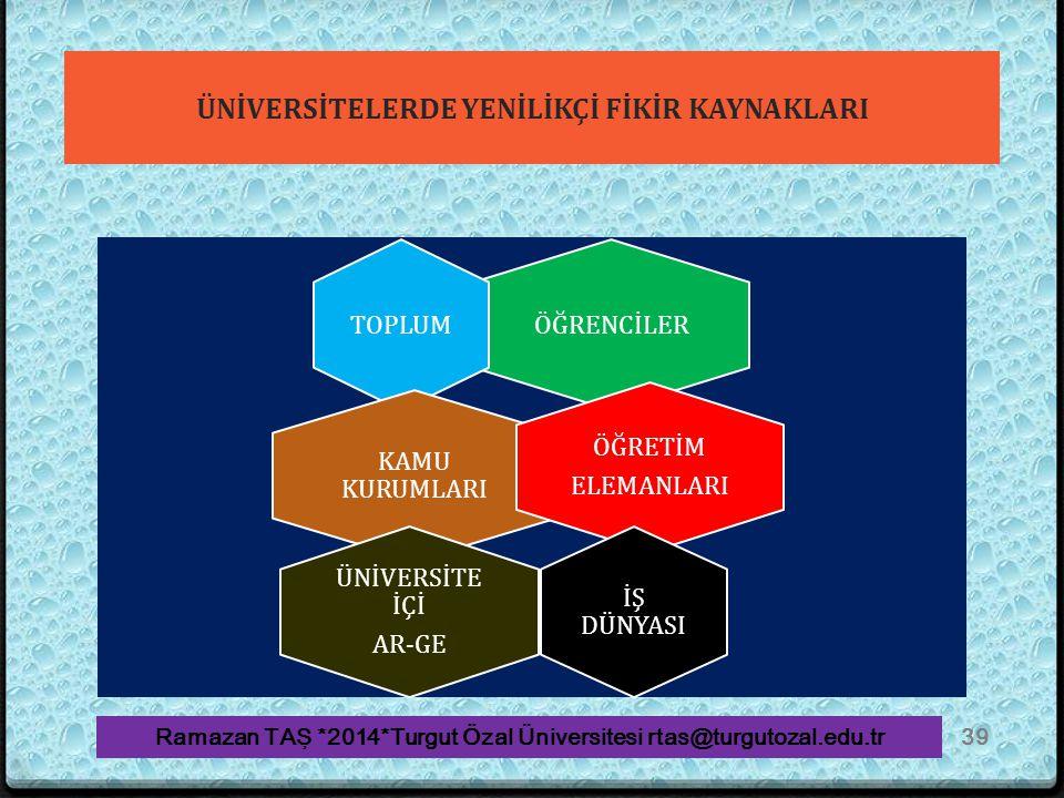 ÜNİVERSİTELERDE YENİLİKÇİ FİKİR KAYNAKLARI ÖĞRENCİLERTOPLUM KAMU KURUMLARI ÖĞRETİM ELEMANLARI İŞ DÜNYASI ÜNİVERSİTE İÇİ AR-GE Ramazan TAŞ *2014*Turgut Özal Üniversitesi rtas@turgutozal.edu.tr39