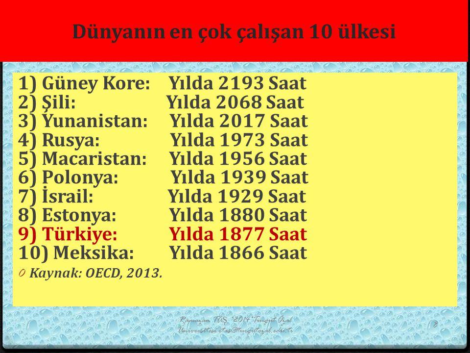 Dünyanın en çok çalışan 10 ülkesi 1) Güney Kore: Yılda 2193 Saat 2) Şili: Yılda 2068 Saat 3) Yunanistan: Yılda 2017 Saat 4) Rusya: Yılda 1973 Saat 5)