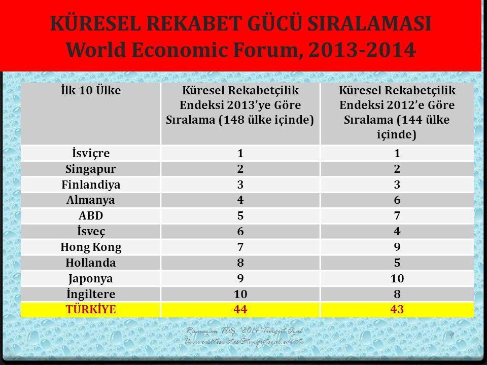 KÜRESEL REKABET GÜCÜ SIRALAMASI World Economic Forum, 2013-2014 İlk 10 ÜlkeKüresel Rekabetçilik Endeksi 2013'ye Göre Sıralama (148 ülke içinde) Küresel Rekabetçilik Endeksi 2012'e Göre Sıralama (144 ülke içinde) İsviçre11 Singapur22 Finlandiya33 Almanya46 ABD57 İsveç64 Hong Kong79 Hollanda85 Japonya910 İngiltere108 TÜRKİYE4443 Ramazan TAŞ *2014*Turgut Özal Üniversitesi rtas@turgutozal.edu.tr 9