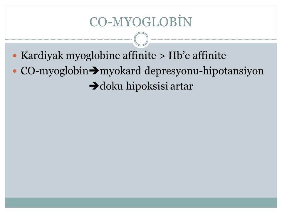 CO-MYOGLOBİN Kardiyak myoglobine affinite > Hb'e affinite CO-myoglobin  myokard depresyonu-hipotansiyon  doku hipoksisi artar