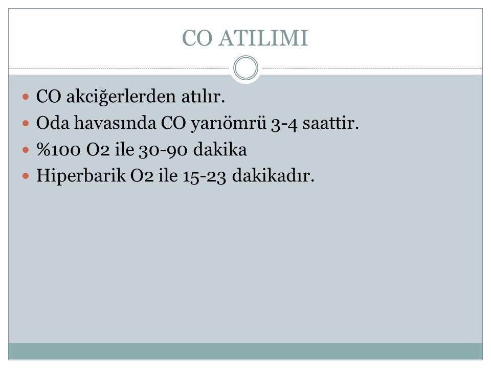 CO ATILIMI CO akciğerlerden atılır.Oda havasında CO yarıömrü 3-4 saattir.