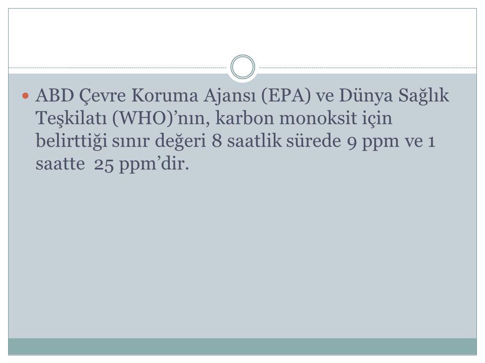 ABD Çevre Koruma Ajansı (EPA) ve Dünya Sağlık Teşkilatı (WHO)'nın, karbon monoksit için belirttiği sınır değeri 8 saatlik sürede 9 ppm ve 1 saatte 25 ppm'dir.