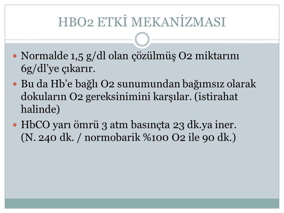 HBO2 ETKİ MEKANİZMASI Normalde 1,5 g/dl olan çözülmüş O2 miktarını 6g/dl'ye çıkarır. Bu da Hb'e bağlı O2 sunumundan bağımsız olarak dokuların O2 gerek