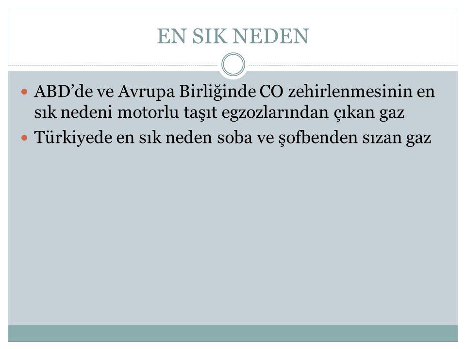 EN SIK NEDEN ABD'de ve Avrupa Birliğinde CO zehirlenmesinin en sık nedeni motorlu taşıt egzozlarından çıkan gaz Türkiyede en sık neden soba ve şofbenden sızan gaz