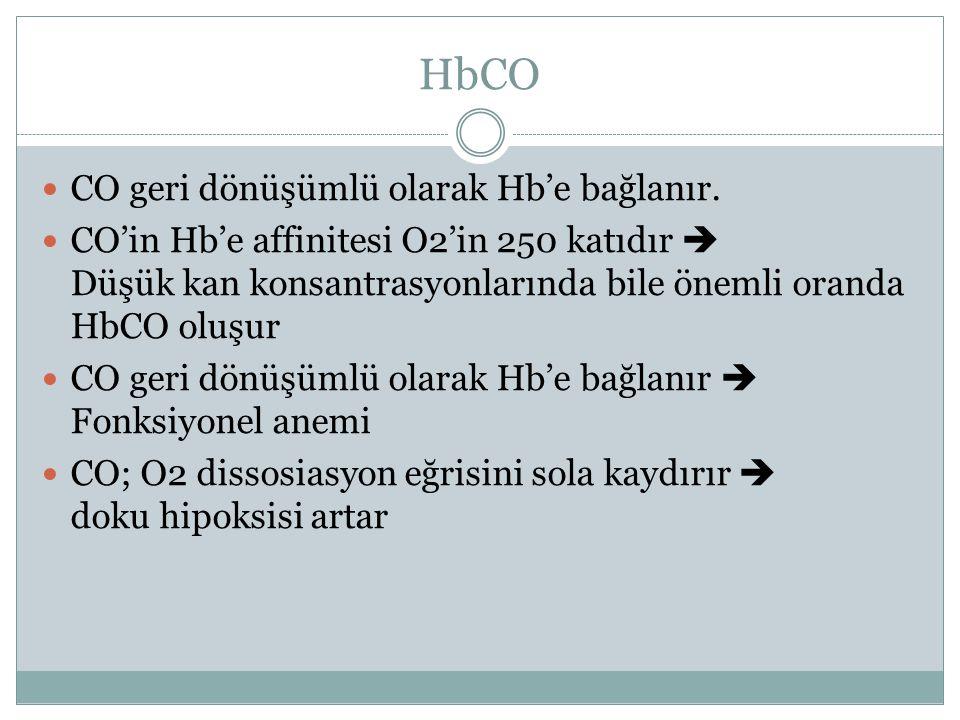 HbCO CO geri dönüşümlü olarak Hb'e bağlanır. CO'in Hb'e affinitesi O2'in 250 katıdır  Düşük kan konsantrasyonlarında bile önemli oranda HbCO oluşur C
