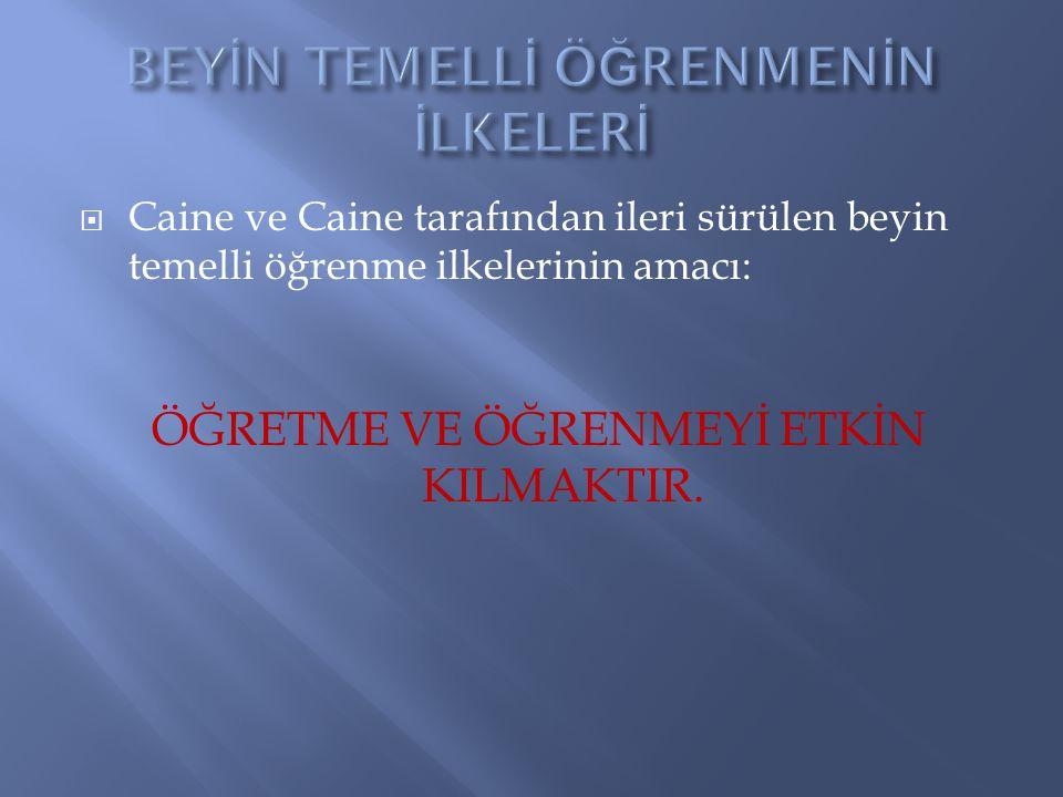  Caine ve Caine tarafından ileri sürülen beyin temelli öğrenme ilkelerinin amacı: ÖĞRETME VE ÖĞRENMEYİ ETKİN KILMAKTIR.