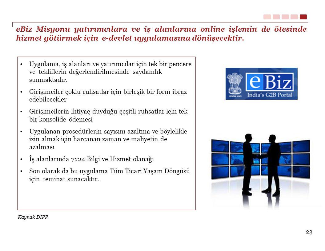 eBiz Misyonu yatırımcılara ve iş alanlarına online işlemin de ötesinde hizmet götürmek için e-devlet uygulamasına dönüşecektir.