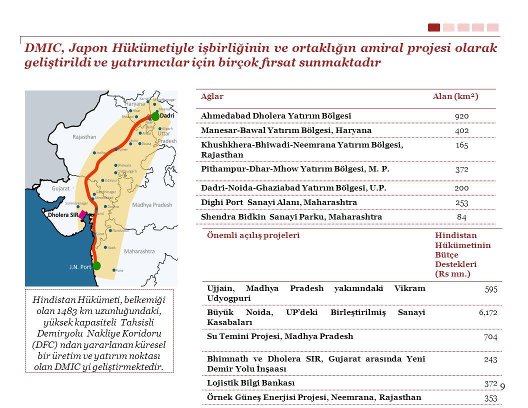 CBIC, Japon Hükümeti ortaklığıyla yapılan ikinci koridor projesidir ve bu projeyle bölgedeki birçok sektörde yatırımı arttırma ve sanayi altyapısını geliştirme hedeflenmiştir.