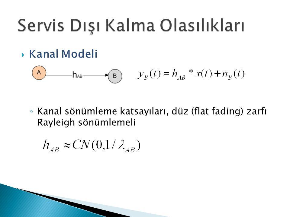  Kanal Modeli ◦ Kanal sönümleme katsayıları, düz (flat fading) zarfı Rayleigh sönümlemeli