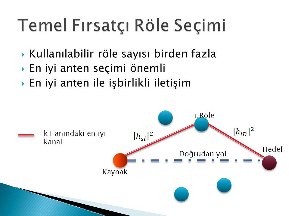  Kullanılabilir röle sayısı birden fazla  En iyi anten seçimi önemli  En iyi anten ile işbirlikli iletişim Kaynak Hedef kT anındaki en iyi kanal Do
