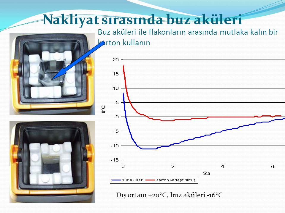 Nakliyat sırasında buz aküleri Dış ortam +20°C, buz aküleri -16°C
